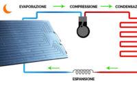 L'impianto solare termico